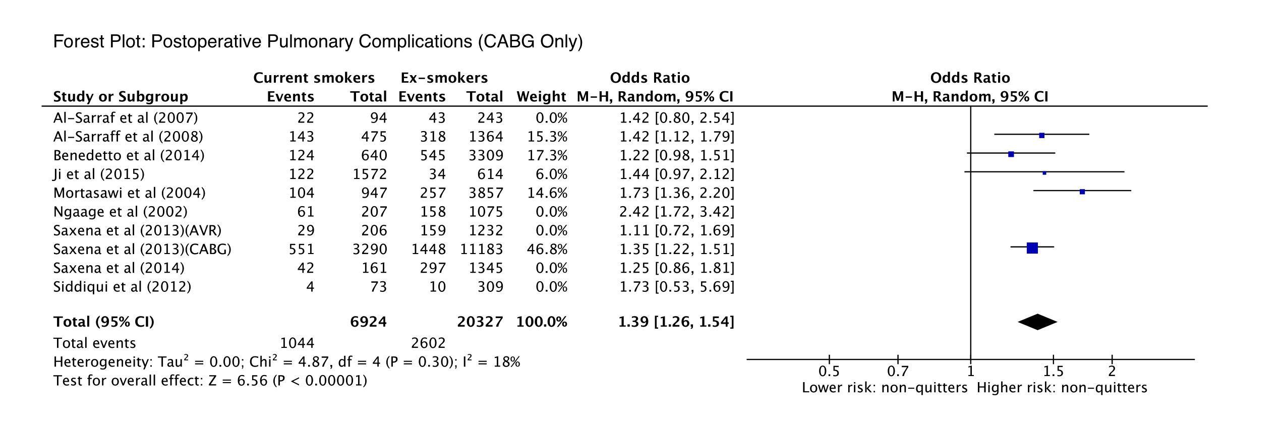 preoperative cigarette smoking and short term morbidity and