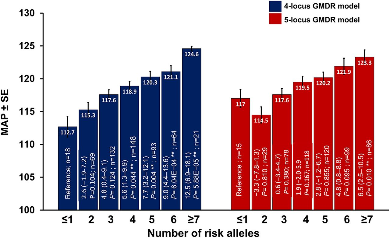 Impact of interactions between risk alleles on clinical