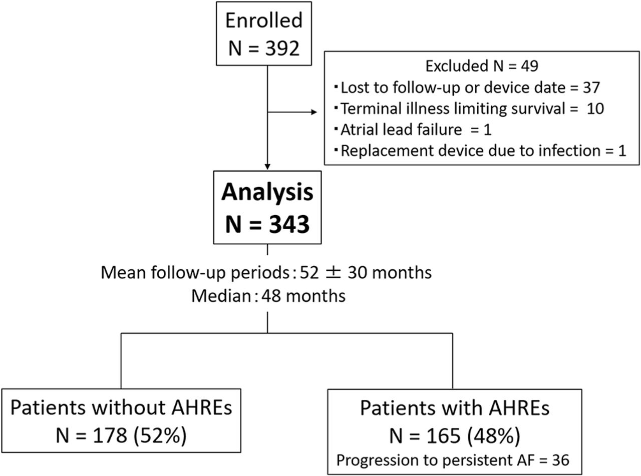 Clinical significance of atrial high-rate episodes for